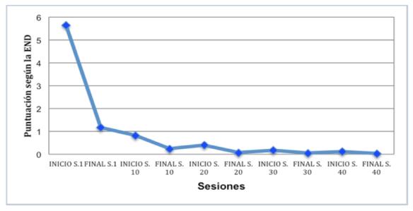 Gráfico sintomatología dolorosa